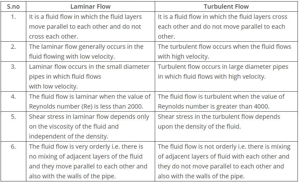 Laminar    Flow    vs Turbulent    Flow     The Engineering Concepts