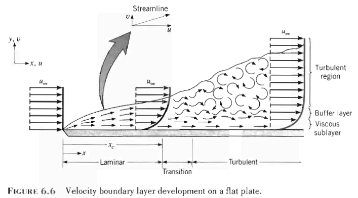 boundary layer thickness
