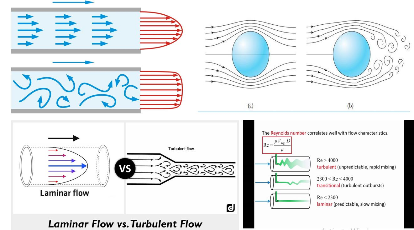 Fine Laminar Flow Vs Turbulent Flow The Engineering Concepts Wiring Cloud Battdienstapotheekhoekschewaardnl