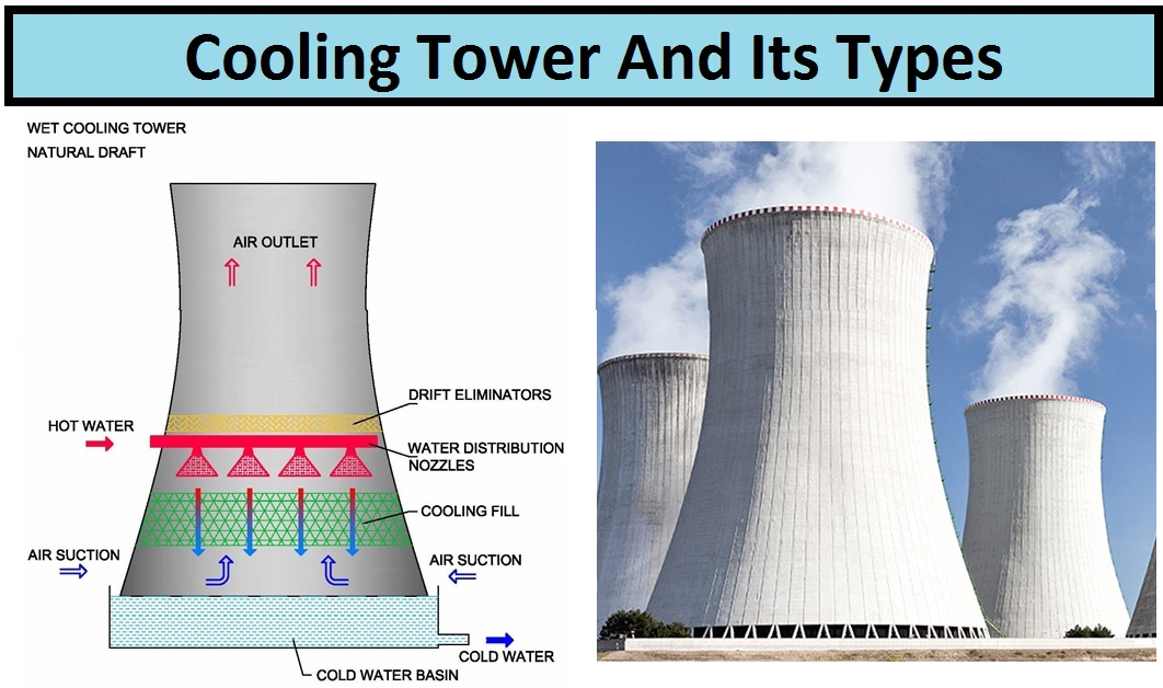 Cooling Tower Types Amp Industrial Applications