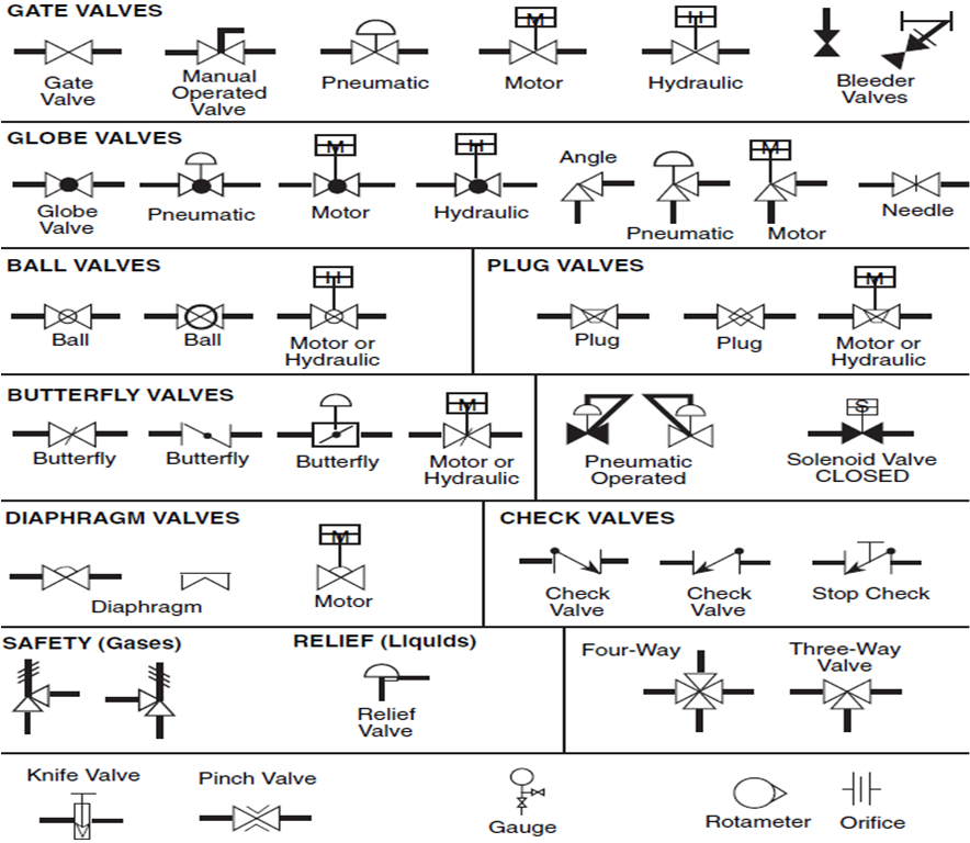 Valve Sign Symbols The Engineering Concepts