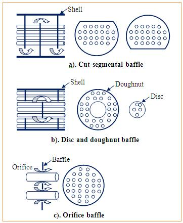 Baffle (Heat Transfer) - The Engineering Concepts