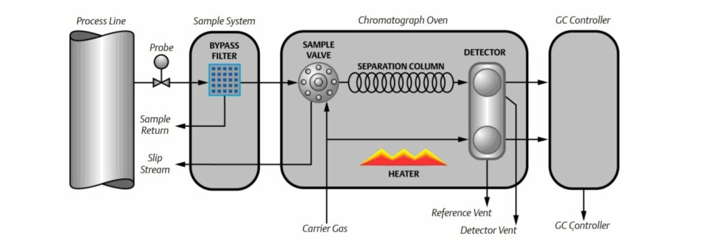 Gas Chromatography - The Engineering Concepts