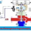 Control Valve Working Principle