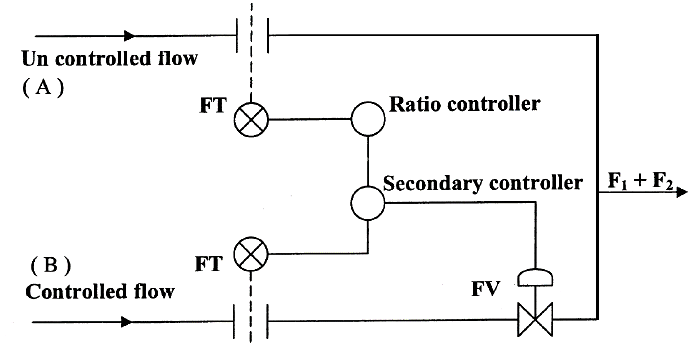 What Is Ratio Control